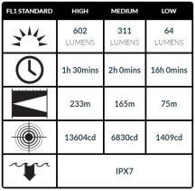 Peli 7000 Taktikai LED FlashLámpa