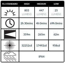 Peli 8060 Rechargeable Taktikai LED FlashLámpa